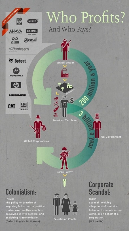 Visualizing Occupation: Who profits, and who pays? | Development studies and int'l cooperation | Scoop.it