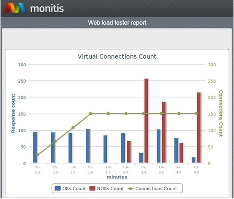 Network & IT Systems Monitoring | Monitis - Monitor Everything | Website Monitoring | Scoop.it