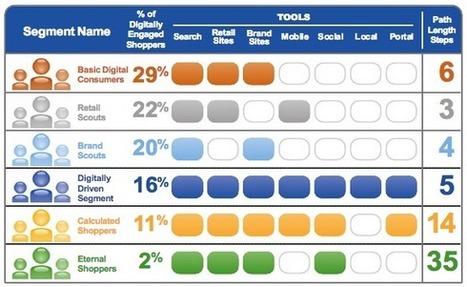 Le digital shopper à la croisée des chemins sociaux, mobiles et web | Digital learning | Scoop.it