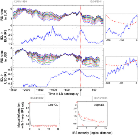 Information dissipation as an early-warning signal for the Lehman Brothers collapse in financial time series : Scientific Reports : Nature Publishing Group | Information Processing in Complex Systems | Scoop.it