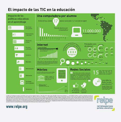Una infografía de los amigos de @zonarelpe: El impacto de las TIC en la educación | Recursos TIC para educación | Scoop.it