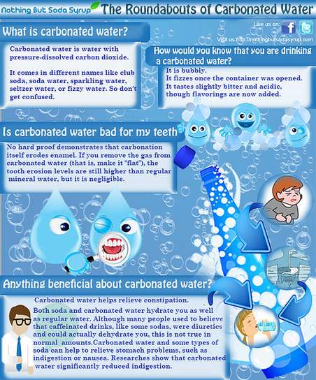 Carbonated Water and Essential Facts About It | Hotels and Resorts | Scoop.it