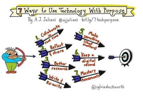 7 Simple Ways to Use Technology With Purpose - A.J. JULIANI | Edtech PK-12 | Scoop.it