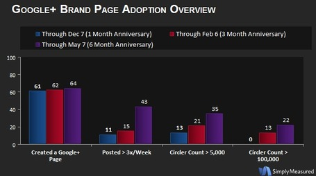 Google+ Month 6 Adoption and Engagement Report | Simply Measured | Google+ Marketing Essentials | Scoop.it
