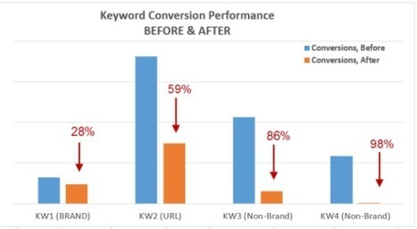 The PPC Experiment You Never Dare Run - Search Engine Land | Pay Per Click | Scoop.it
