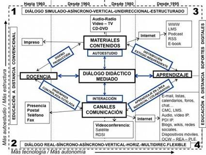 Teorías y modelos. El Diálogo Didáctico Mediado (DDM) (14, 9)   Contextos universitarios mediados   Aprendizaje enredado   Scoop.it