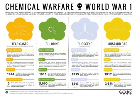 Chemical Warfare: Poison Gases in World War 1 | History | Scoop.it