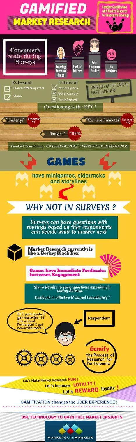 Outrageous Growth in Gamification Market- Become a Part of it | Market Research Insights | Scoop.it