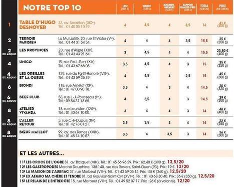 Les meilleures entrecôtes de Paris   Boucher Information Communication Boucherie Nationale et Internationale   Scoop.it