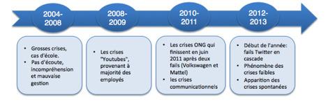 Les grandes ères des crises 2.0 | Com de crise | Scoop.it
