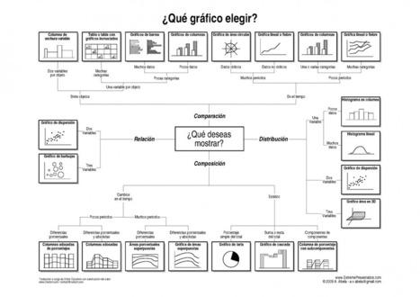 4 trucos para crear gráficos excelentes en tus presentaciones│@ComoPresentar | Contar con TIC | Scoop.it
