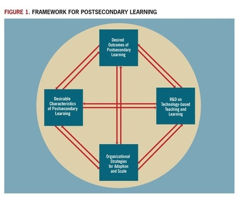 Connecting the Dots: New Technology-Based Models for Postsecondary Learning (EDUCAUSE Review) | EDUCAUSE.edu | Focus: Online EdTech | Scoop.it
