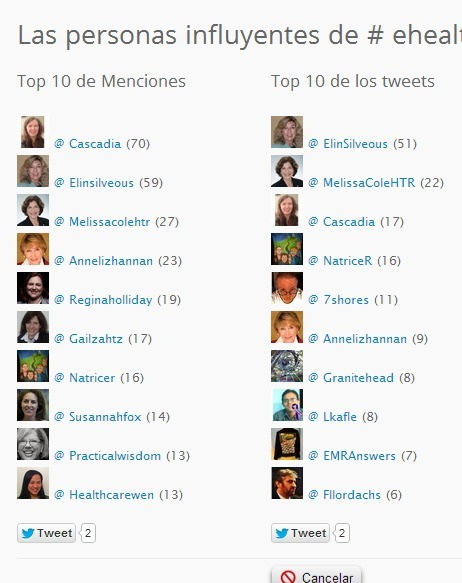 #ehealth100 - Vota el Top 100 de influyentes en Twitter en la categoría eHealth. Simplur | eSalud Social Media | Scoop.it