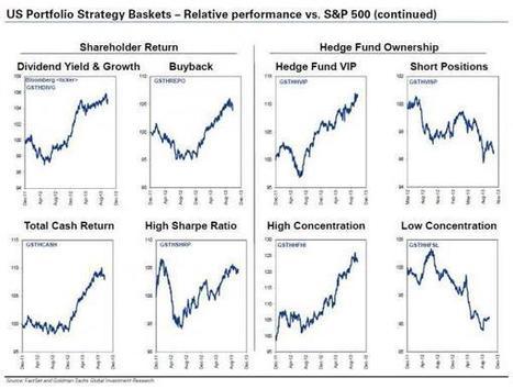 Money, Markets And Macro In 61 Charts | Zero Hedge | stock market | Scoop.it