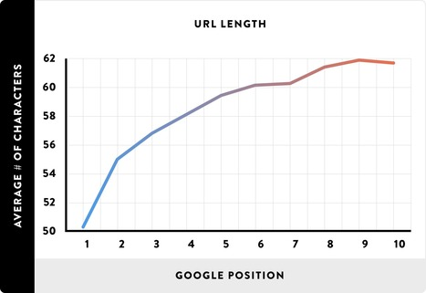 SEO 101: eight ways to optimise your blog posts | Search Engine Watch | Blog it and Curation | Scoop.it
