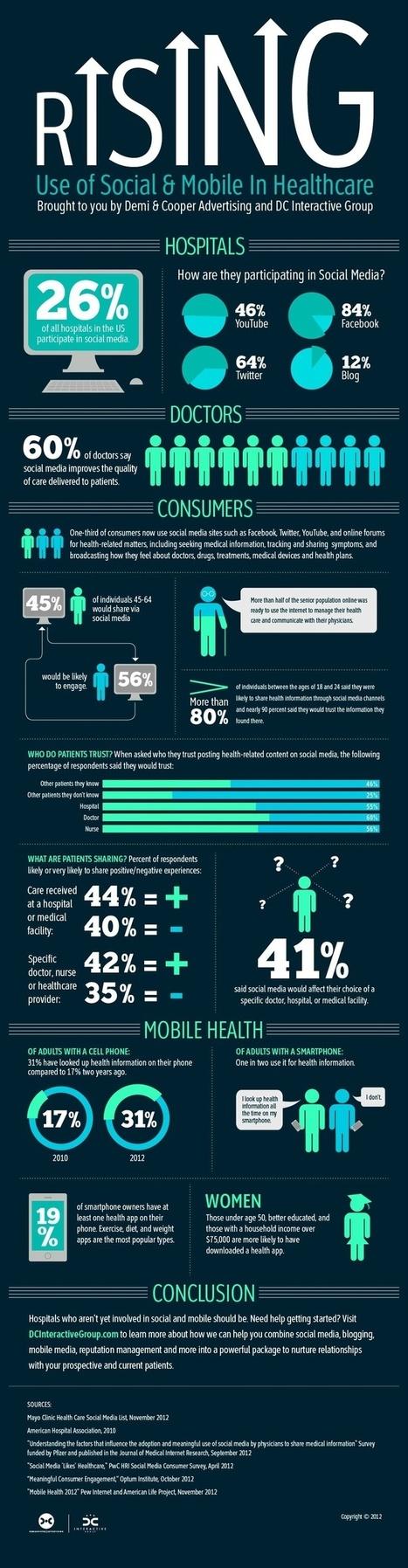 Addiction Treatment Social Marketing in Healthcare | Addiction Treatment Marketing | Scoop.it