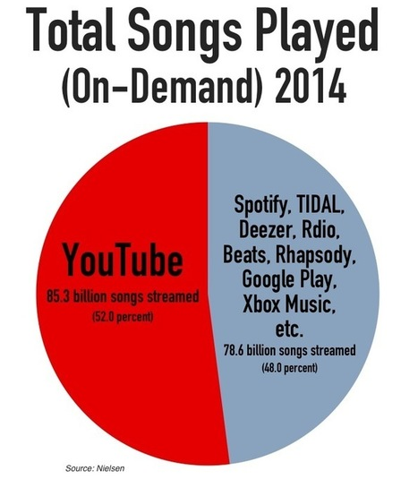 Why the Music Industry Is Starting to Hate YouTube... - Digital Music News | The LiVeRATION News | Scoop.it