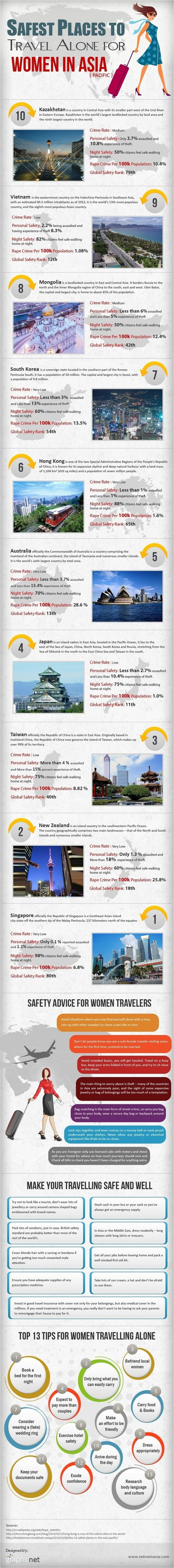 Top 10 Places to Travel for Women in Asia (Pacific) | All Infographics | All Infographics | Scoop.it