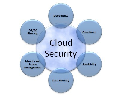 Cloud Service Providers must also be Cloud Security Providers :: CSP :: Midsize Insider | The Cloud Is Huge | identity | Scoop.it
