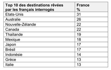 Veille info tourisme - Les Français ont toujours autant envie d'évasion et de voyages - et les professionnels français de l'hôtellerie optimistes pour 2015 | Communicare ad Tourisme | Scoop.it
