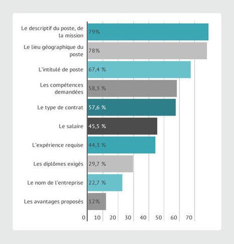 Enquête : candidats vs recruteurs, quelle est leur vision des process de recrutement ? - RegionsJob | Marketing RH - Marque Employeur - Recrutement Digital | Scoop.it