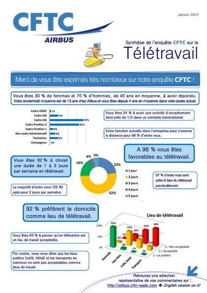 Le télétravail et Airbus : résultats d'une enquête | Ardesi - Télétravail | Scoop.it