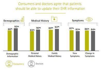 Les patients ont besoin de leur dose de digital | Buzz e-sante | Scoop.it