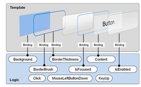 WPF Tutorial | Control Templates | Kinect, XNA, WPF, XAML, C#, .NET Developer | Scoop.it