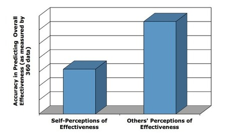 The Singular Secret For A Leader's Success: Self-Awareness | Human Capital Intelligence | Scoop.it