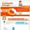 Portrait-type du community manager | CommunityManagementActus | Scoop.it