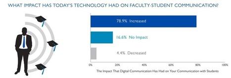 Social Media in Education   Innovation Disruption in Education   Scoop.it