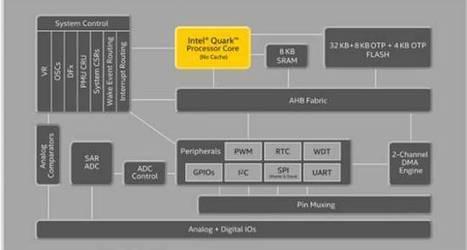 Intel takes aim at Arduino with US$15 breadboard | Arduino, Netduino, Rasperry Pi! | Scoop.it