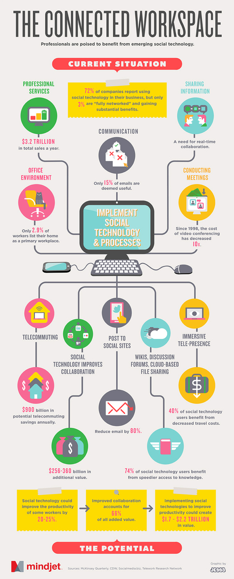 The Modern Connected Workspace - thank you! @JESS3 [INFOGRAPHIC] - AllTwitter | Leadership Psychology | Scoop.it