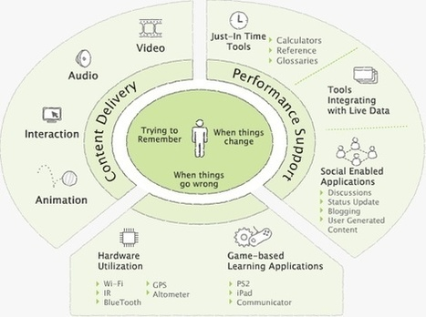 Educational Infographics! | Instructional Design and Technology | Scoop.it