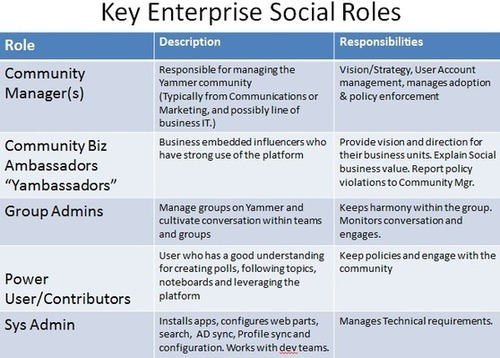 Enterprise Social Roles and Responsibilities Enterprise Social – Roles and Responsibilities Chart