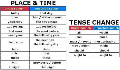 Indirect Speech for All Tenses - Rules and Details | ESL tech,tips, and tricks | Scoop.it