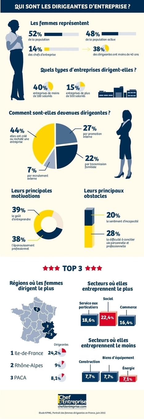 Infographie | Portrait-robot des femmes dirigeantes d'entreprise | Tout sur les réseaux sociaux et le commerce | Scoop.it