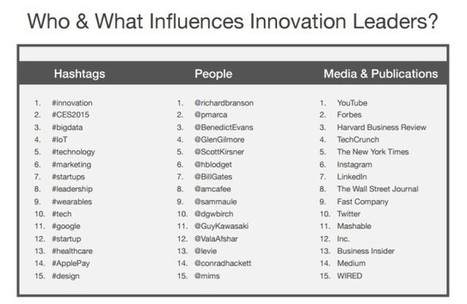 Report: Social Insights on Top 40 Enterprise Innovators on Twitter | MarketingHits | Scoop.it