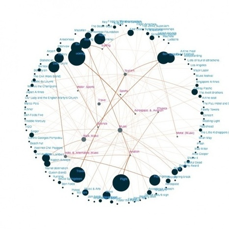The personalized web is just an interest graph away | Digital Marketer Watch | Scoop.it