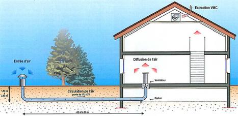 De la chaleur gratuite: le puits canadien | Alinéa Architecteurs | Scoop.it