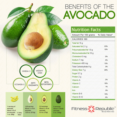 Benefits Of The Avocado [INFOGRAPHIC] #avocado | metaphysics | Scoop.it