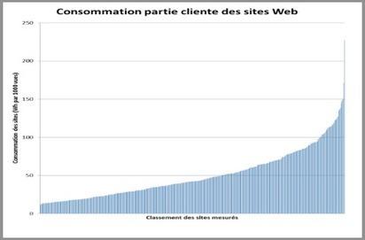 Consommation énergétique d'Internet: l'éco-conception des sites fait ses premiers pas   ENERGIES NOUVELLES   Scoop.it