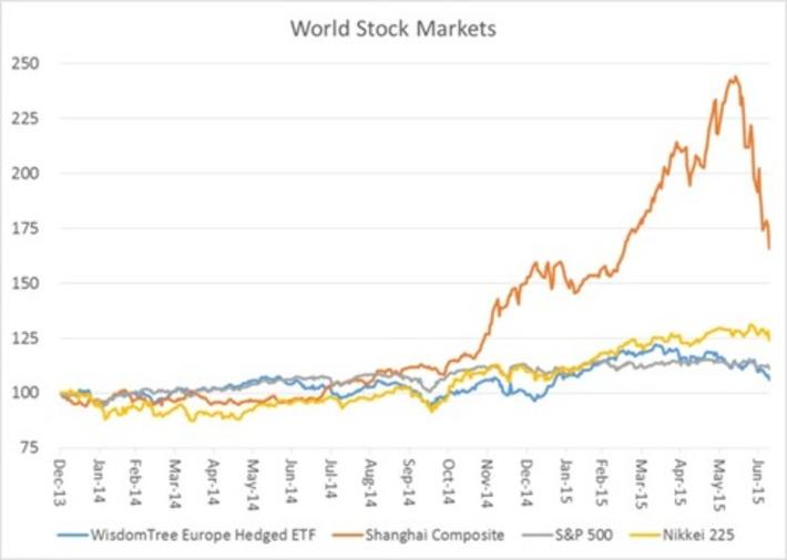"""Has the Chinese Market Finished """"Correcting""""? - Huffington Post   money money money   Scoop.it"""