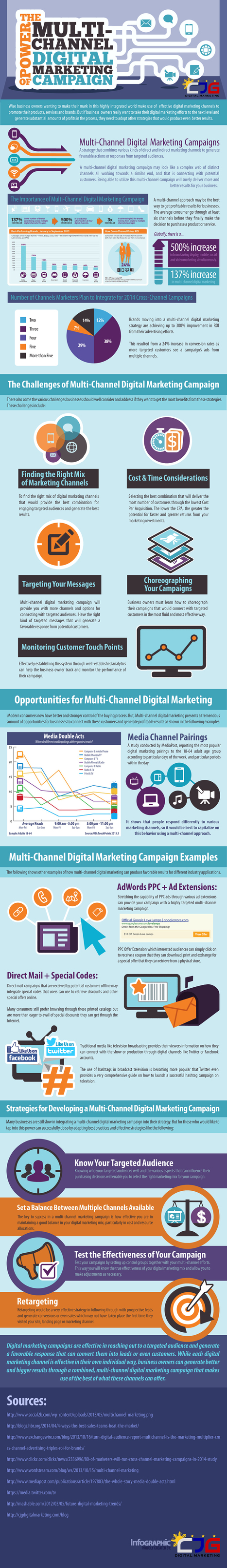 The power of the multi-channel digital marketing campaign #Infographic | MarketingHits | Scoop.it