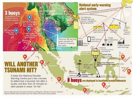 Tsunami warning system finally ready, after 8 years - The Nation   Geology   Scoop.it