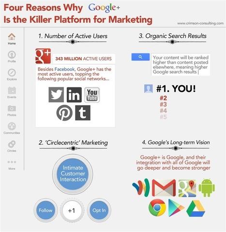 4 Reasons Why Google+ is a Killer B2B Social Media Platform « Crimson Marketing | Marketing News | Scoop.it