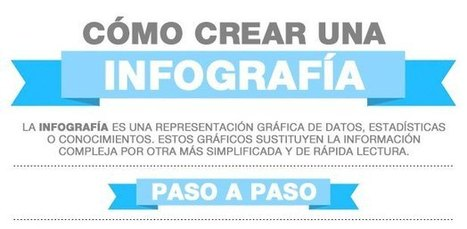 Simple guía para crear una infografía | per anar millorant | Scoop.it