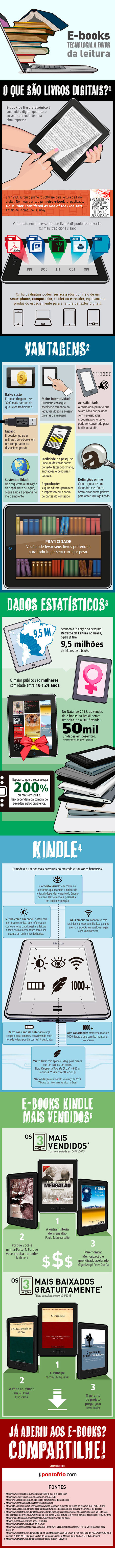 E-Books: tecnologia a favor da leitura | Litteris | Scoop.it