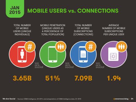 Digital, Social & Mobile in 2015 | Mobile Marketing | News Updates | Scoop.it