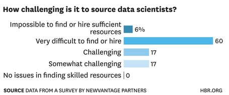 There's No Panacea for the Big Data Talent Gap - blogs.hbr.org (blog) | Global Organization Trends | Scoop.it